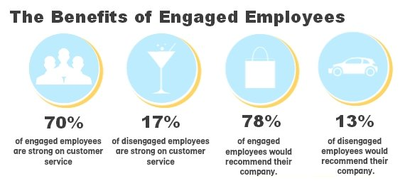 Benefits-of-Engaged-Employees
